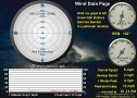 Wind Data Page including wind run graph