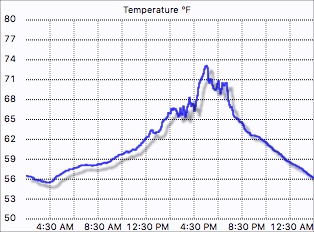 External temperature graph