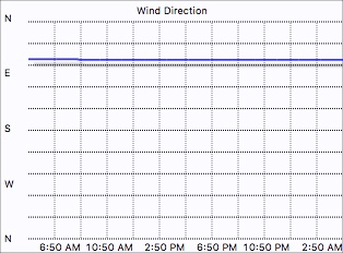 Wind direction graph